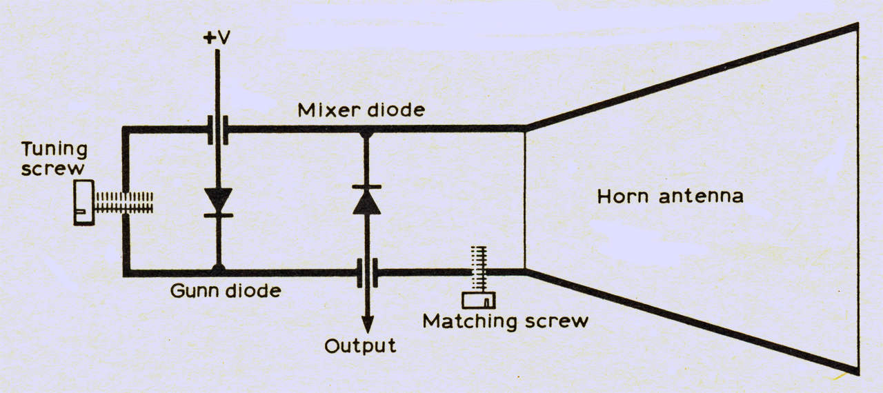 Microwave Frequency Measurement